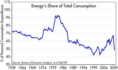 Energy_Share_of_Consump