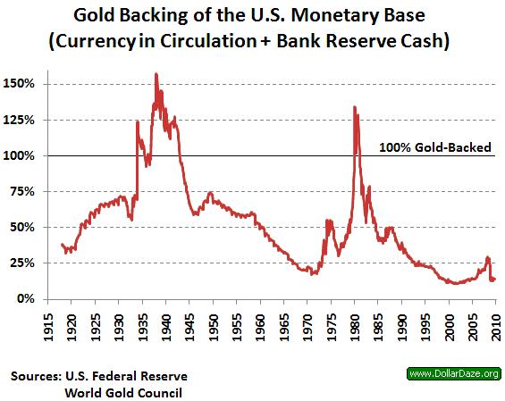 US_gold_reserves_2