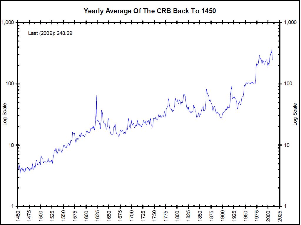 1450-2010-CRB-Index
