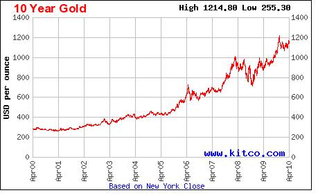 gold_10-yr_4-19-2010