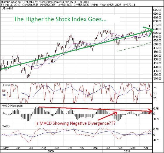 AMEX-NatGas-Index-May-1-2010