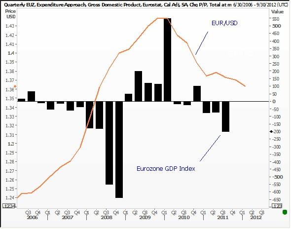 022112 eur vs gdp
