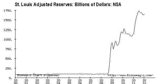 022112 fed reserves