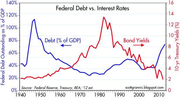 Debt vs Interest Rates
