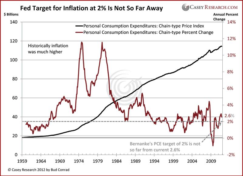 FedTargetForInflation 0