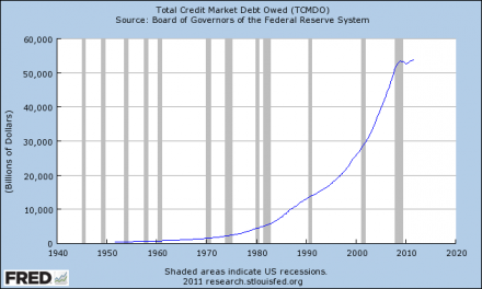 Total-Credit-Market-Debt-Owed-440x264