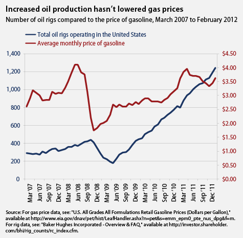 drilling gas prices chart1.jpg