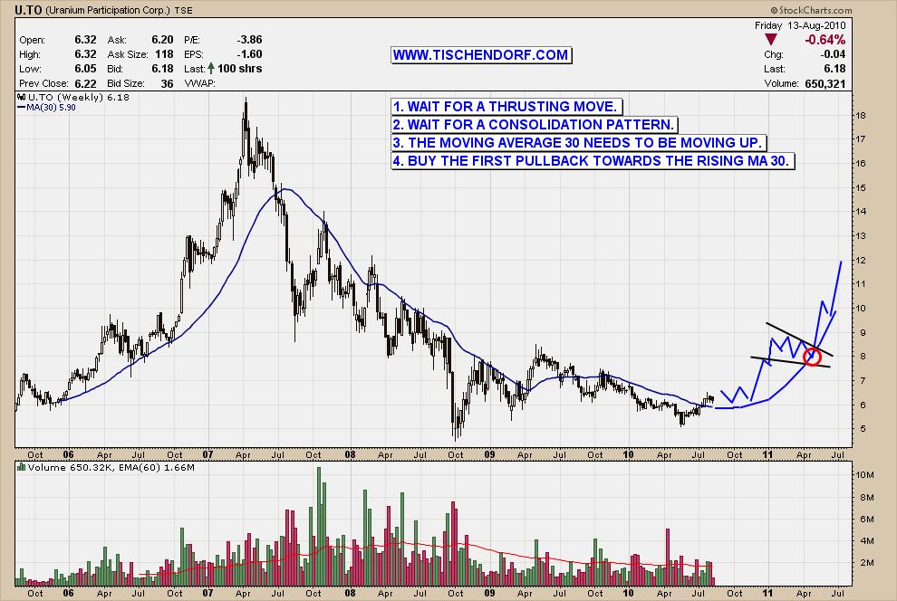 Uranium-Idealized-Chart-Entry