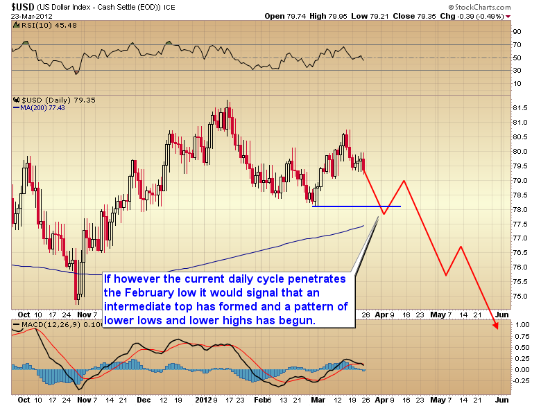 dollar falling cycle scenario