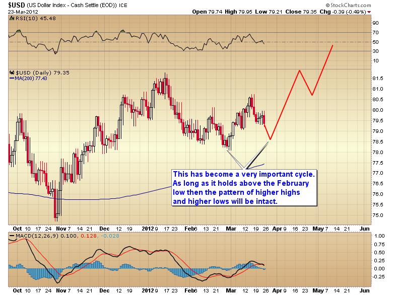 dollar rising cycle scenario