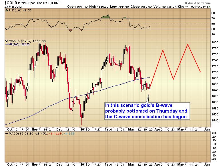gold higher scenario