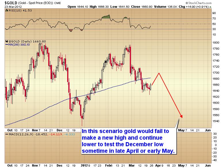 gold lower scenario