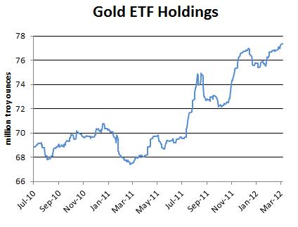goldetfholdings20120306
