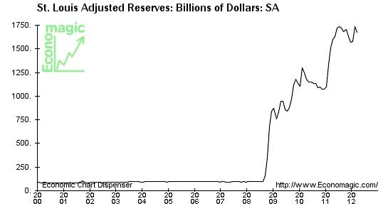 042512 fed reserves-resized-600.jpg