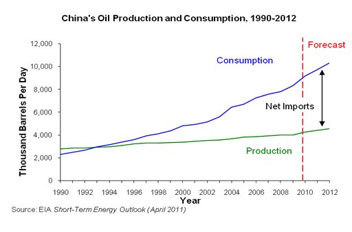 china-consumption-imports-and-production
