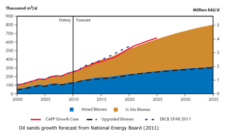 oil-sands-production-growth