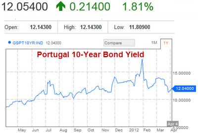 sovereign debt  Portugal 2012-04-04
