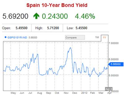 sovereign debt  Spain 2012-04-04