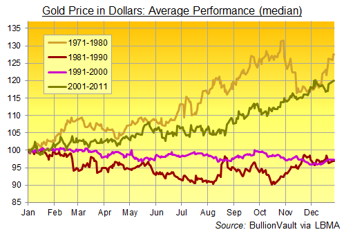 Gold-Price-Seasonal-Shape-1