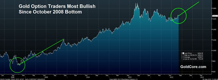 gold-trade-options-since-2008
