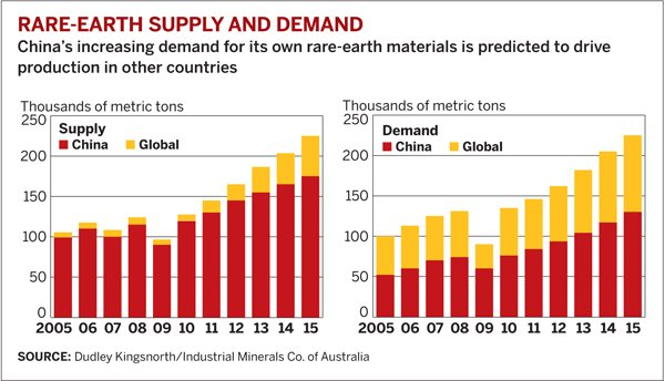 rare-earth-supply-and-demand-060111