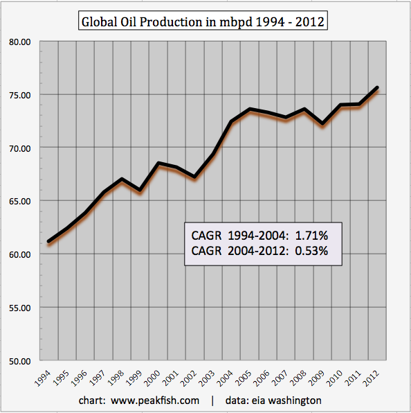 12-20-12-pp-1-global oil production
