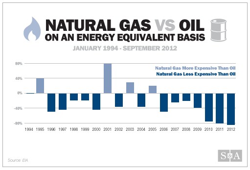 Natural Gas vs Oil infographic