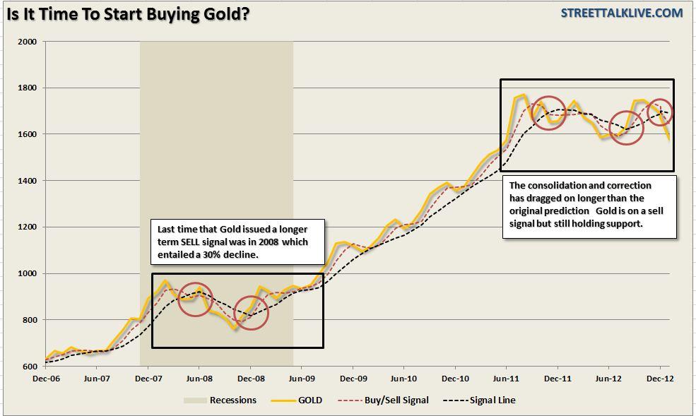 Gold-buysignal-022013