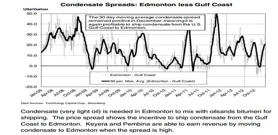 condensate-spreads