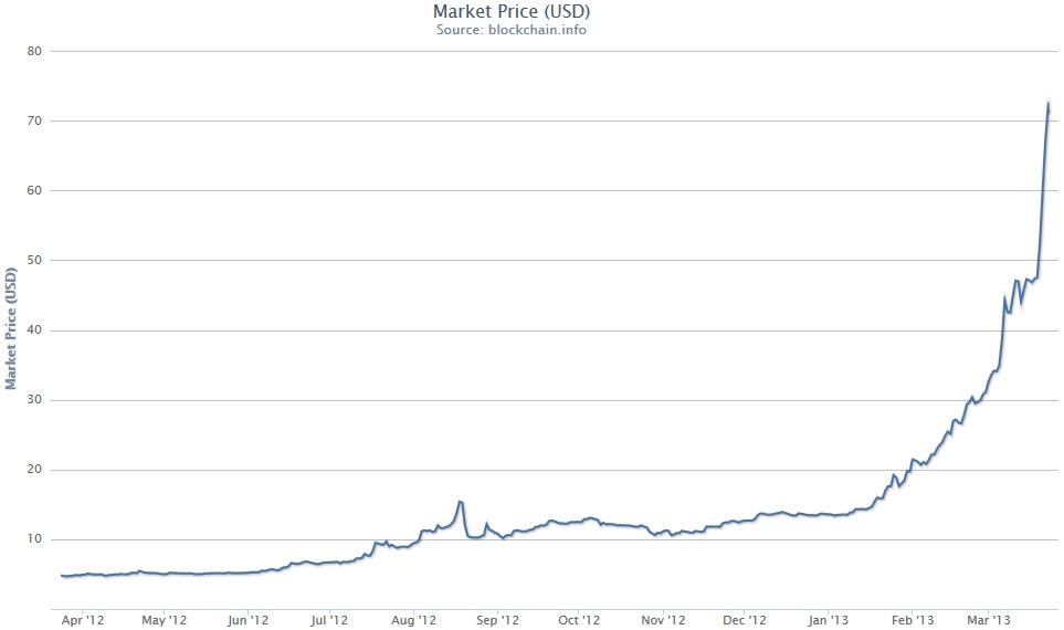 Bitcoin Chart 2017 Parabolic Rise Usd
