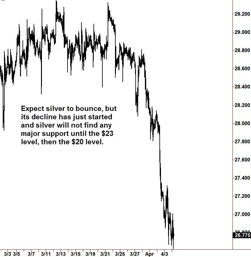 Chart2s
