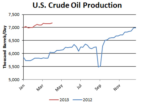 uscrudeoilproduction04102013