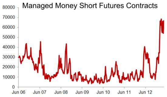 Hedge-fund-shorts