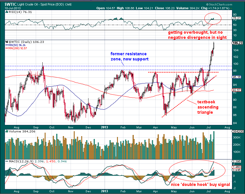 WTIC-daily-annot