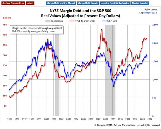 Margin-debt-oct-13