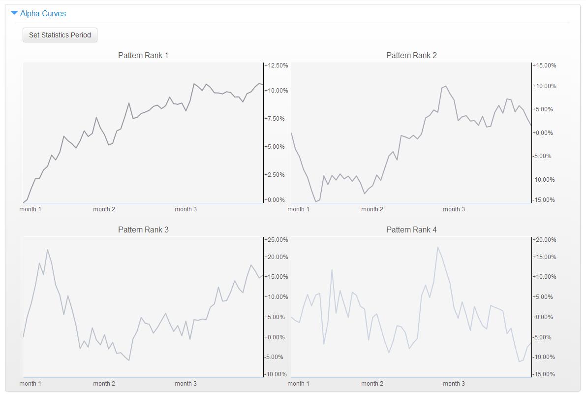 q4-spy-alpha-curves-2000-to-present
