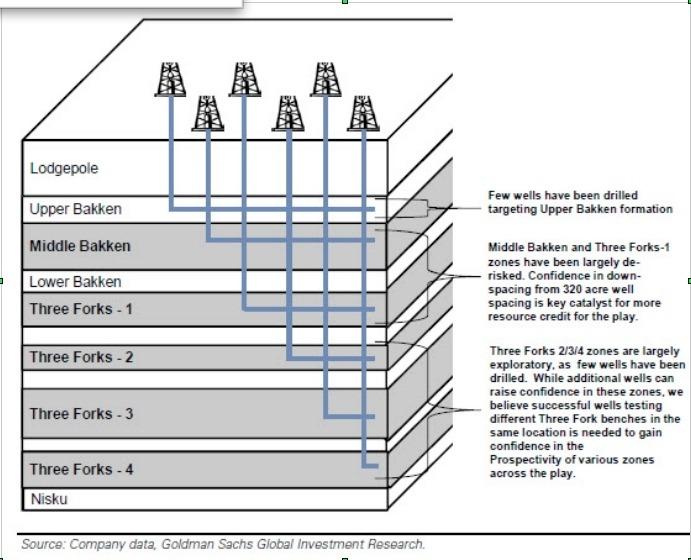 bakken oil 3 forks data