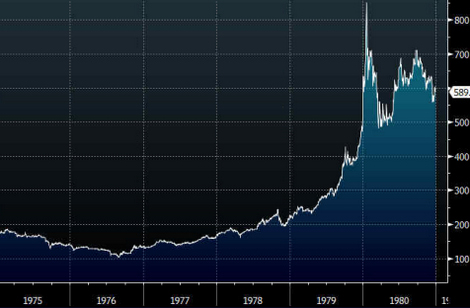 gold1975to198112032013