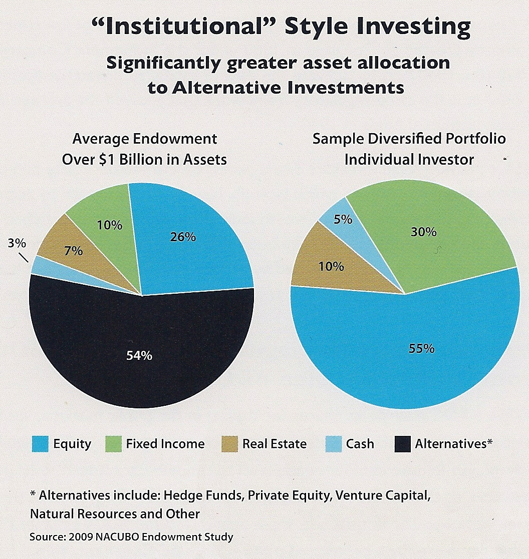Institutional-Style-Investing-Pic1