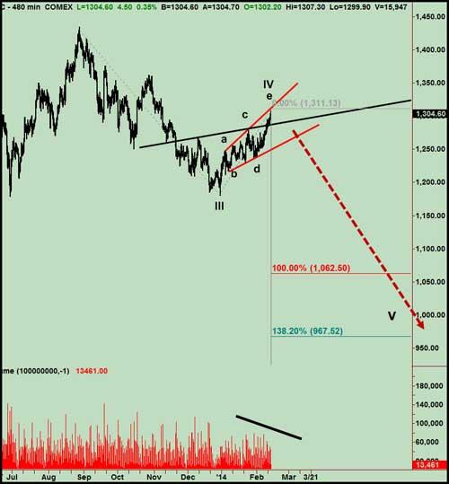 chart14