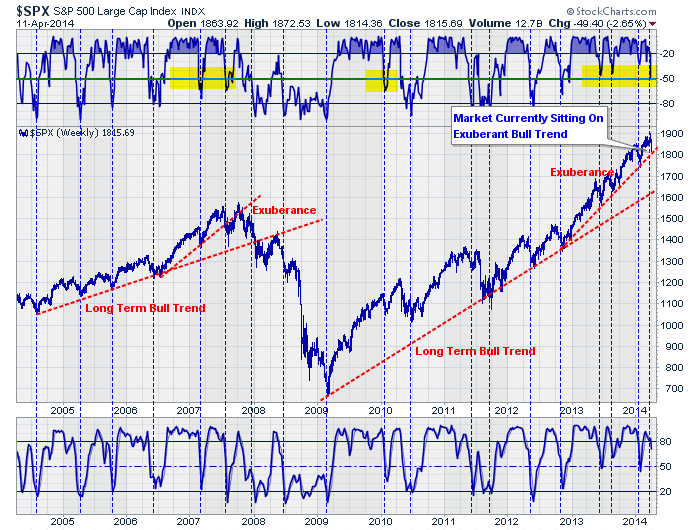 SC-Chart2-overbought-sold-041214