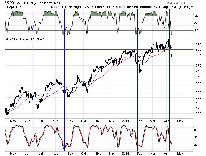 SC-Chart7-041214-1