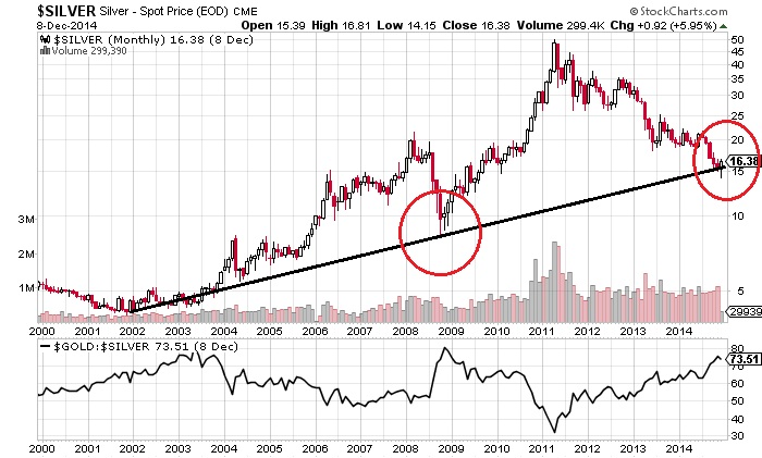 Silver Prices To Outperform Gold In 2017