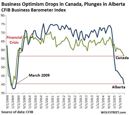 Canada-business-borometer-index-2008 2015-08