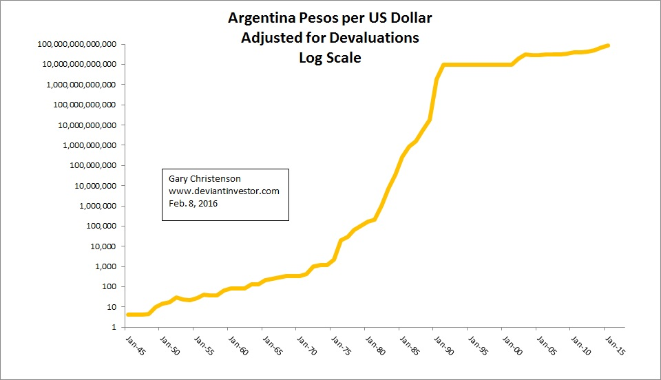 Silver Gold The Argentina Peso And