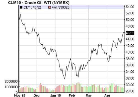 Oil-price-April-16