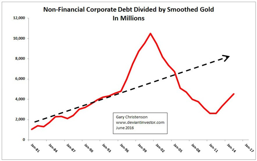 corporate debt smoothed gold 1981 2015