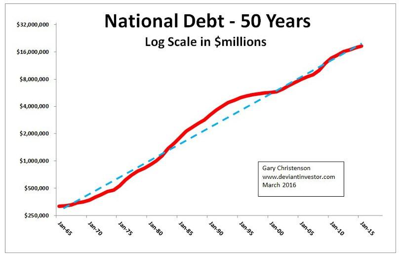 national debt 50 years