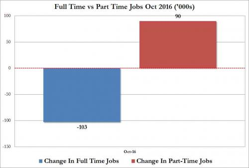 full time jobs oct 0