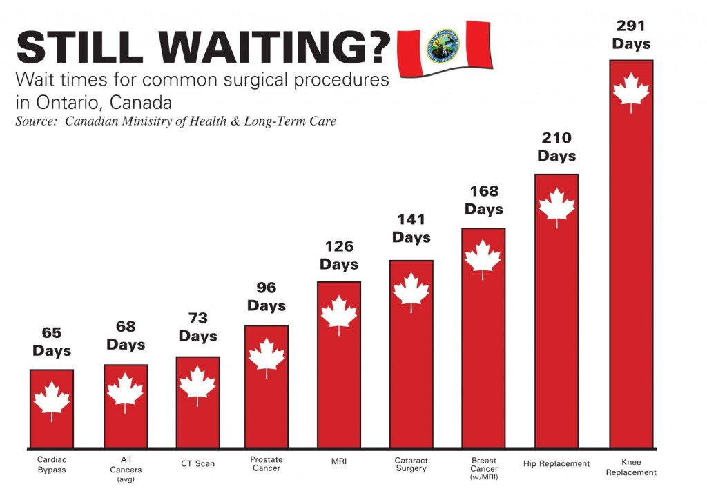 Canada-wait-times